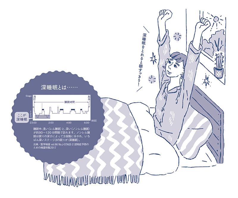 1日3分の「深睡眠ストレッチ」で、眠りの悩みが一挙解決!